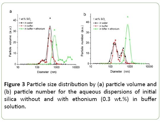 nanotechnology-aqueous-dispersions